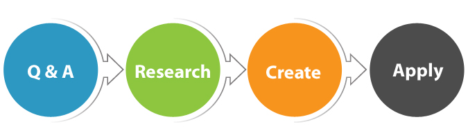 Our Branding Process Steps