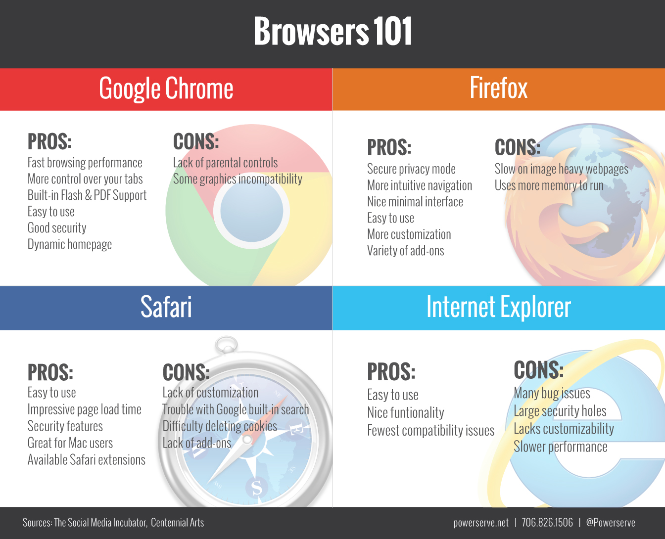 Browsers 101 | Powerserve